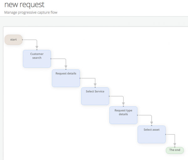 new request progressive capture flow
